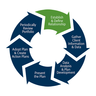 Establish and define relationship Gather client information and data Data Analysis and Plan Development Present the Plan Adopt Plan and Create Action Plans Monitor the plan