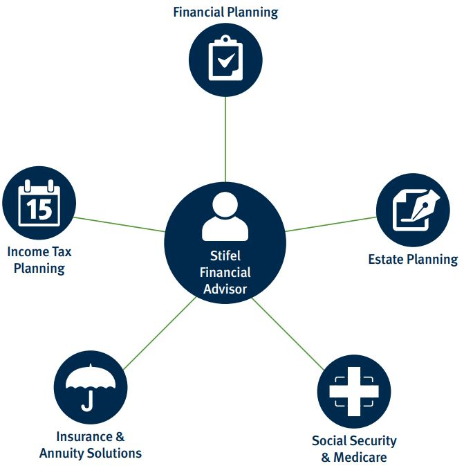 graphic showing what your Stifel Financial Advisor can assist with. Estate planning, Social Security & Medicare, Insurance and Annuity Solutions, Income Tax Planning, and Financial Planning